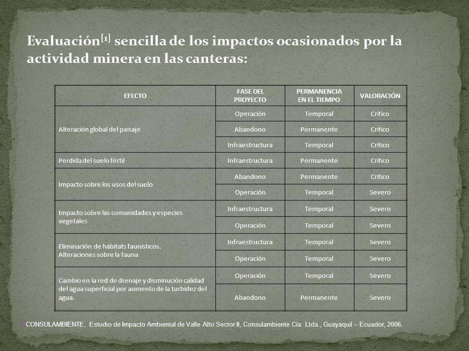 Evaluación[1] sencilla de los impactos ocasionados por la actividad minera en las canteras: